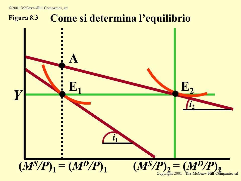 Copyright 2001 - The McGraw-Hill Companies srl 4 ©2001 McGraw-Hill Companies, srl Figura 8.3 Come si determina l'equilibrio Y (M S /P) 1 = (M D /P) 1 (M S /P) 2 = (M D /P) 2 i1i1 i2i2 E2E2 E1E1 A