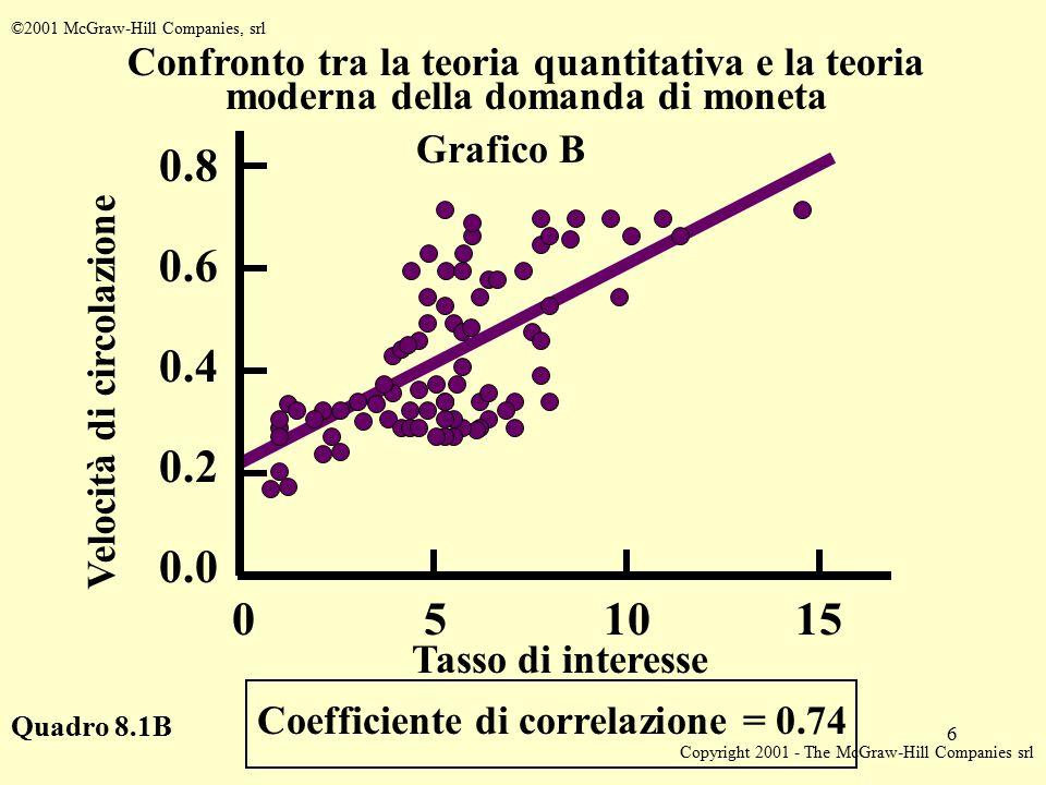 Copyright 2001 - The McGraw-Hill Companies srl 6 ©2001 McGraw-Hill Companies, srl Quadro 8.1B Coefficiente di correlazione = 0.74 Tasso di interesse Velocità di circolazione 0.8 0.6 0.4 0.0 0.2 Confronto tra la teoria quantitativa e la teoria moderna della domanda di moneta 510150 Grafico B