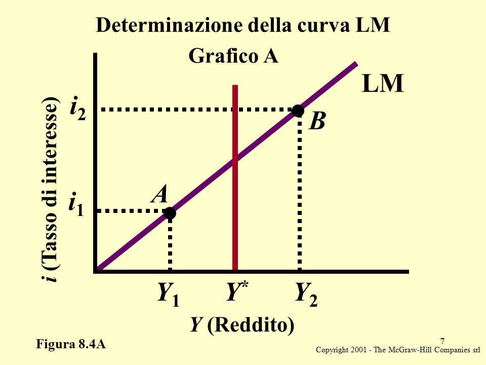 Copyright 2001 - The McGraw-Hill Companies srl 7 Figura 8.4A Determinazione della curva LM i (Tasso di interesse) i1i1 i2i2 Y (Reddito) Y1Y1 Y*Y* Y2Y2 Grafico A LM A B