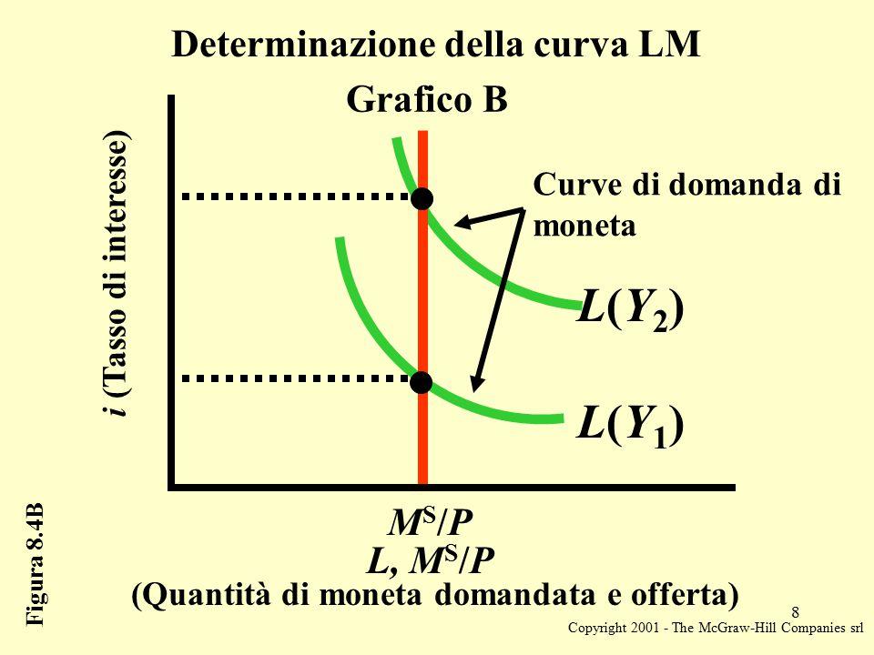 Copyright 2001 - The McGraw-Hill Companies srl 8 Figura 8.4B Determinazione della curva LM i (Tasso di interesse) (Quantità di moneta domandata e offerta) MS/PMS/P Grafico B L, M S /P L(Y1)L(Y1) L(Y2)L(Y2) Curve di domanda di moneta