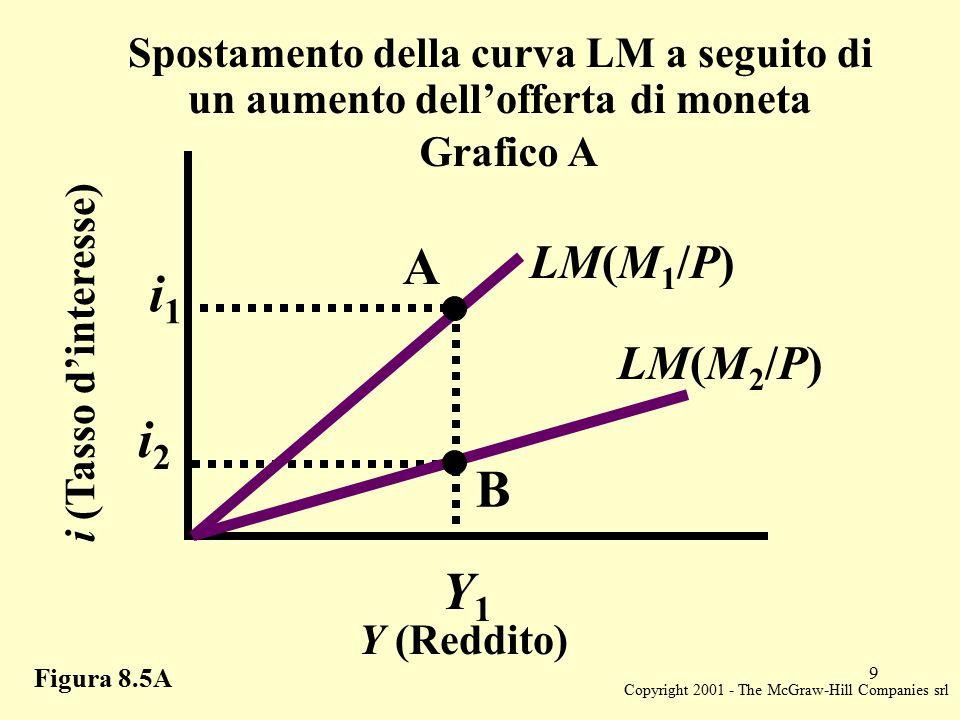 Copyright 2001 - The McGraw-Hill Companies srl 9 Figura 8.5A Y (Reddito) Spostamento della curva LM a seguito di un aumento dell'offerta di moneta i (Tasso d'interesse) A B Grafico A Y1Y1 LM(M 1 /P) LM(M 2 /P) i2i2 i1i1