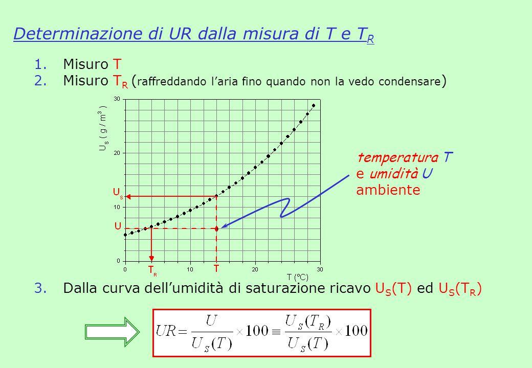 Determinazione di UR dalla misura di T e T R 1. Misuro T 2. Misuro T R ( raffreddando l'aria fino quando non la vedo condensare ) 3. Dalla curva dell'