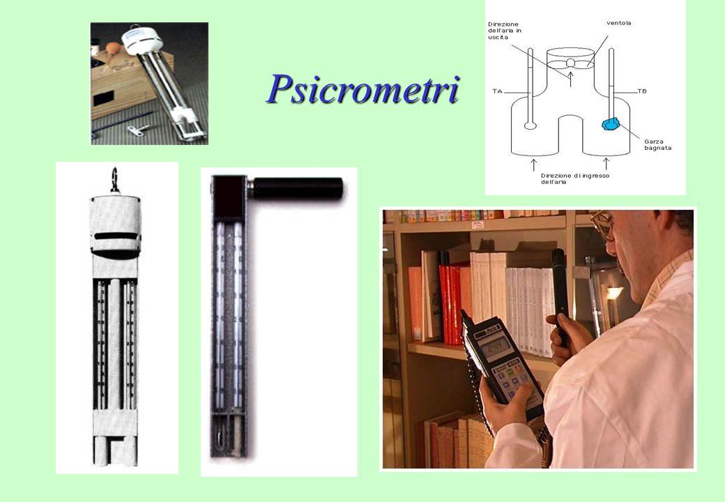 Psicrometri