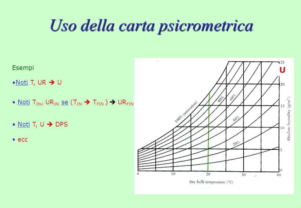 Uso della carta psicrometrica Esempi Noti T, UR  U Noti T IN, UR IN se (T IN  T FIN )  UR FIN Noti T, U  DPS ecc U