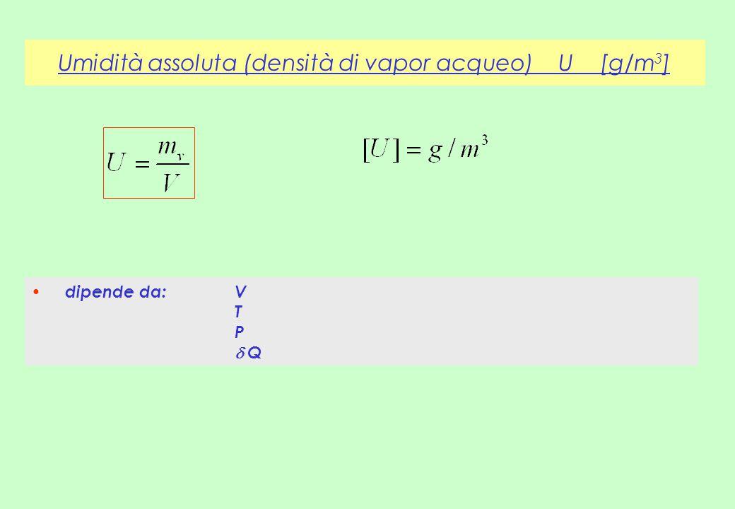 Umidità assoluta (densità di vapor acqueo) U [g/m 3 ] dipende da:V T P  Q