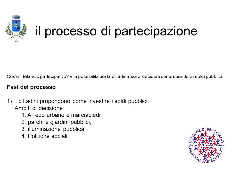 Cos'è il Bilancio partecipativo? È la possibilità per la cittadinanza di decidere come spendere i soldi pubblici. Fasi del processo 1) I cittadini pro