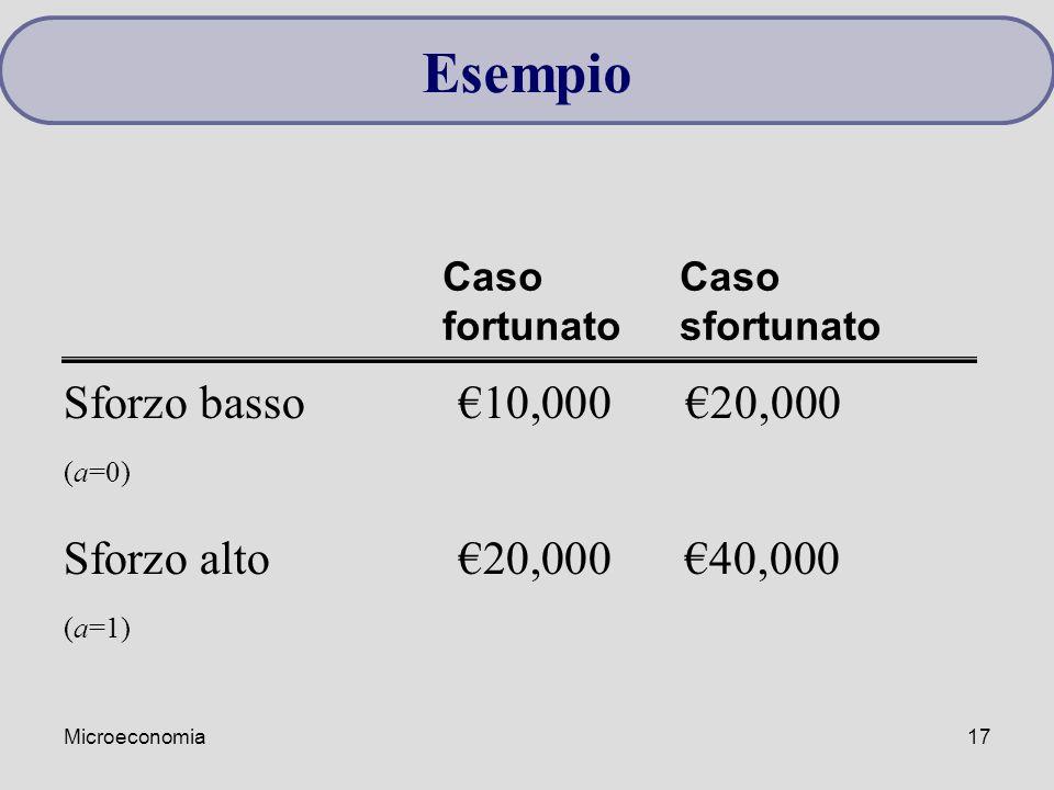 Microeconomia17 Sforzo basso€10,000 €20,000 (a=0) Sforzo alto€20,000€40,000 (a=1) Caso fortunato Esempio Caso sfortunato