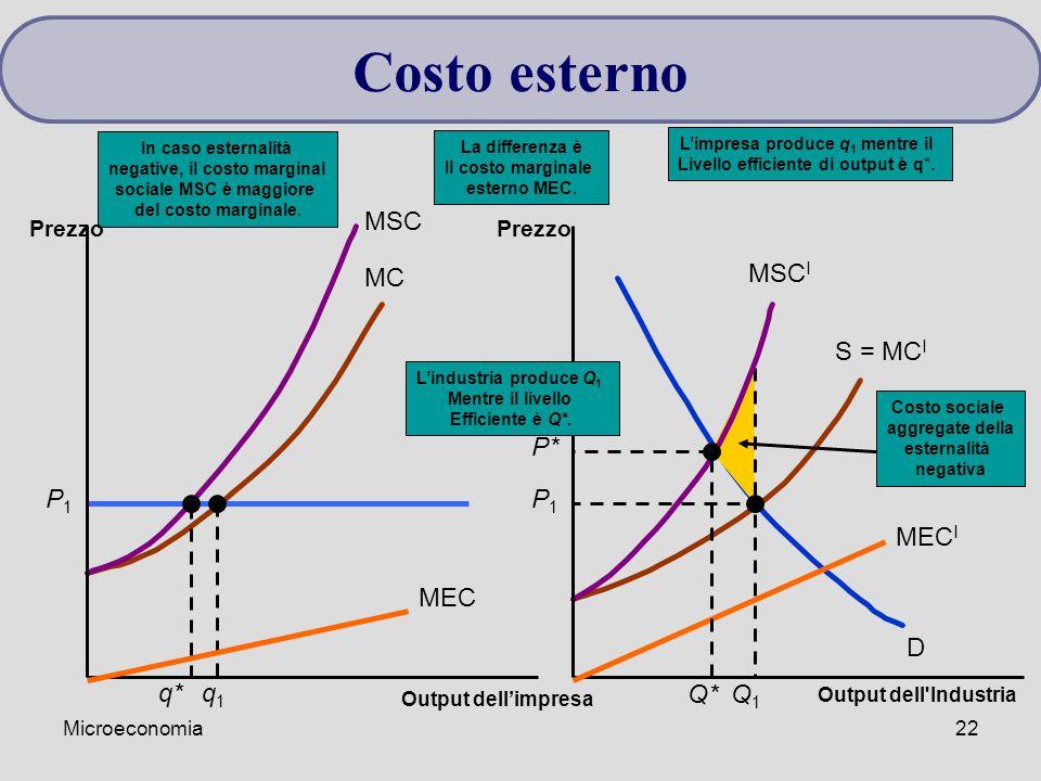 Microeconomia22 MC S = MC I D P1P1 Costo sociale aggregate della esternalità negativa P1P1 q1q1 Q1Q1 MSC MSC I In caso esternalità negative, il costo