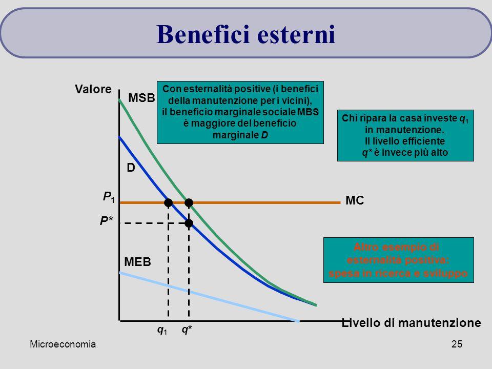 Microeconomia25 MC P1P1 Livello di manutenzione Valore D Altro esempio di esternalità positiva: spesa in ricerca e sviluppo q1q1 MSB MEB Con esternali
