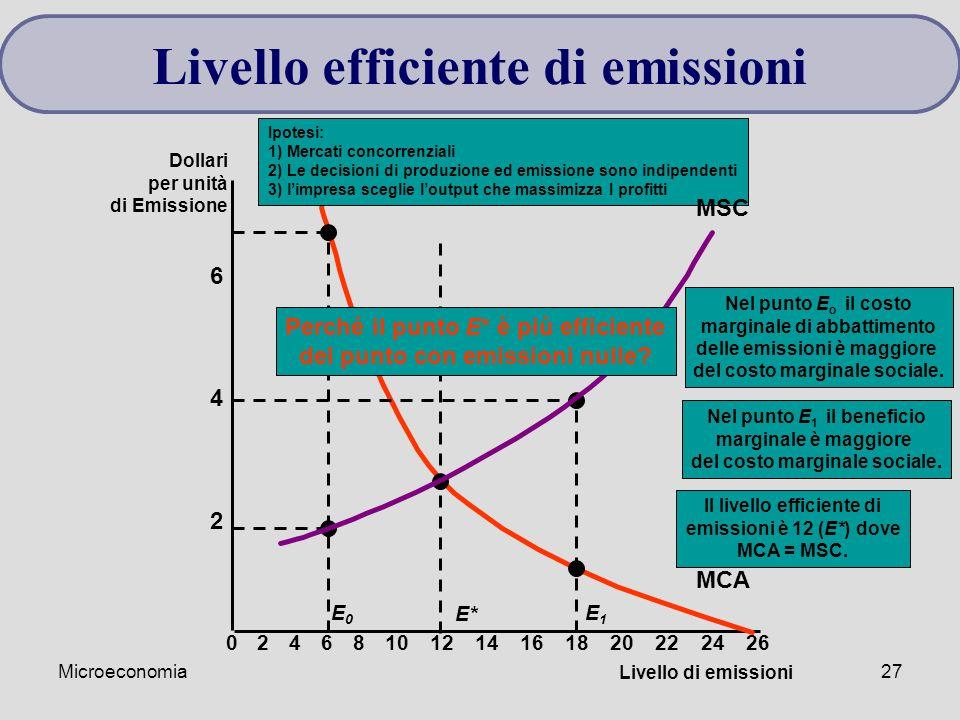 Microeconomia27 Livello di emissioni 2 4 6 Dollari per unità di Emissione 02468101214161820222426 MCA E* Il livello efficiente di emissioni è 12 (E*)