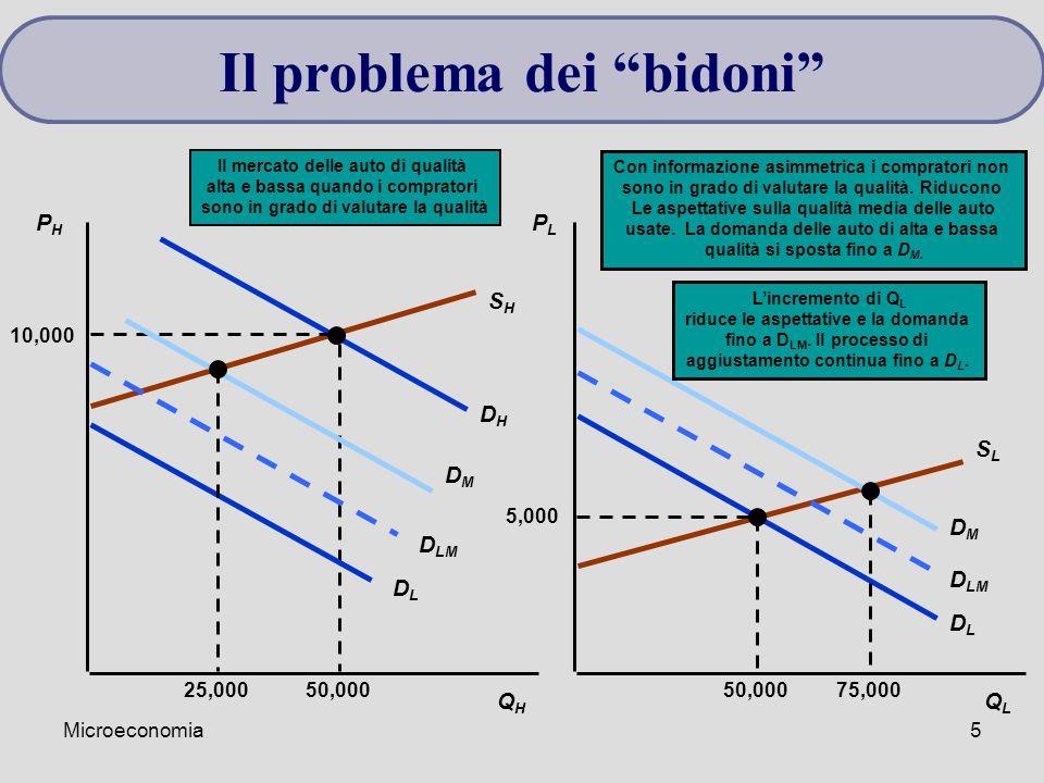 Microeconomia5 PHPH PLPL QHQH QLQL SHSH SLSL DHDH DLDL 5,000 50,000 Il mercato delle auto di qualità alta e bassa quando i compratori sono in grado di