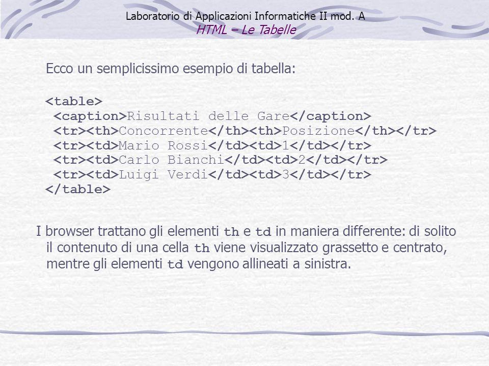 Ecco un semplicissimo esempio di tabella: Risultati delle Gare Concorrente Posizione Mario Rossi 1 Carlo Bianchi 2 Luigi Verdi 3 I browser trattano gl