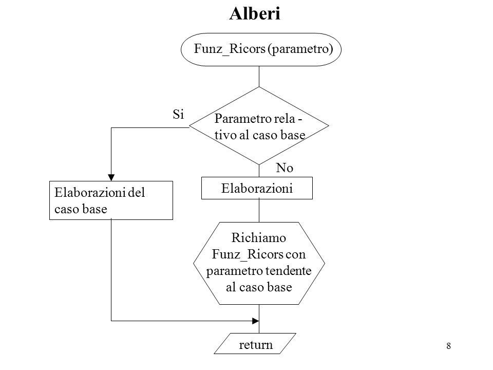 8 Alberi No Funz_Ricors (parametro) Parametro rela - tivo al caso base Richiamo Funz_Ricors con parametro tendente al caso base Elaborazioni Si Elaborazioni del caso base return