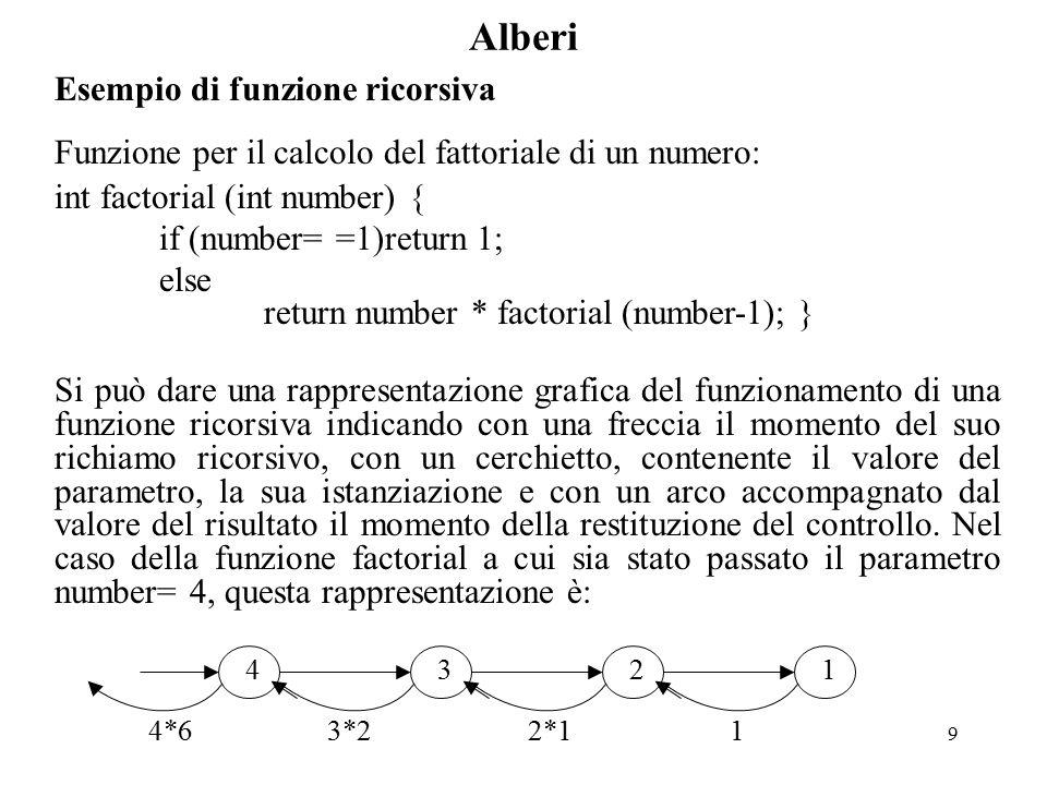 9 Alberi Esempio di funzione ricorsiva Funzione per il calcolo del fattoriale di un numero: int factorial (int number) { if (number= =1)return 1; else return number * factorial (number-1); } Si può dare una rappresentazione grafica del funzionamento di una funzione ricorsiva indicando con una freccia il momento del suo richiamo ricorsivo, con un cerchietto, contenente il valore del parametro, la sua istanziazione e con un arco accompagnato dal valore del risultato il momento della restituzione del controllo.
