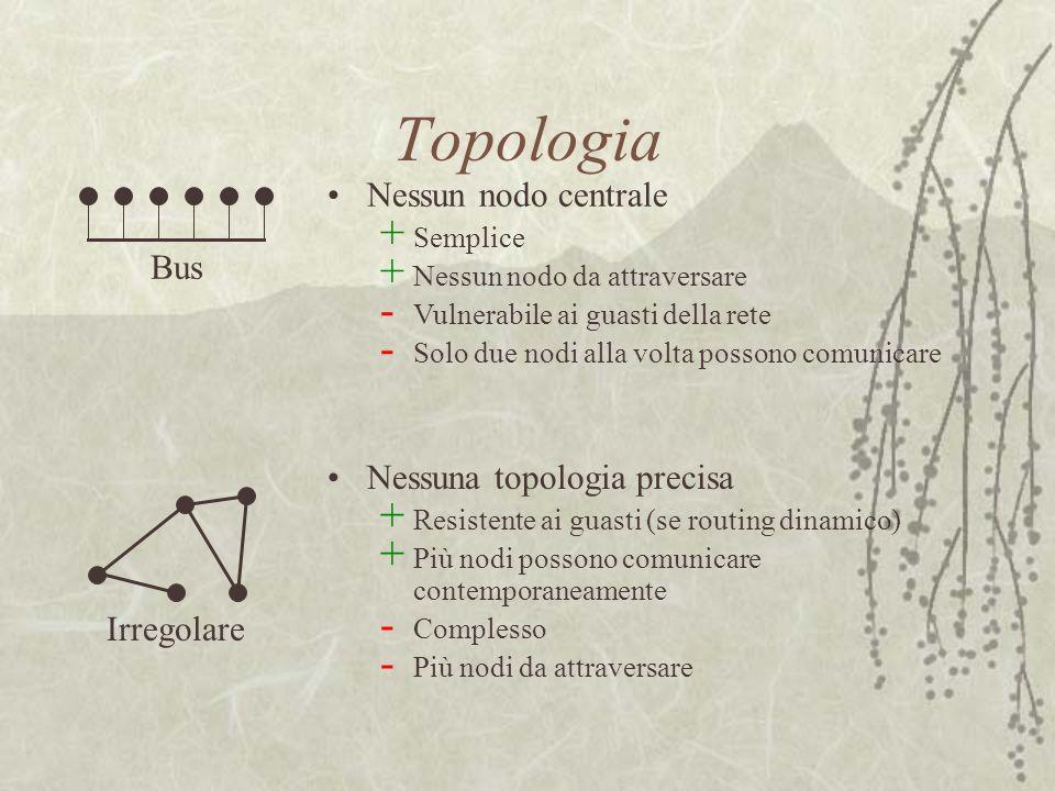 Topologia Nessun nodo centrale + Semplice + Nessun nodo da attraversare - Vulnerabile ai guasti della rete - Solo due nodi alla volta possono comunica