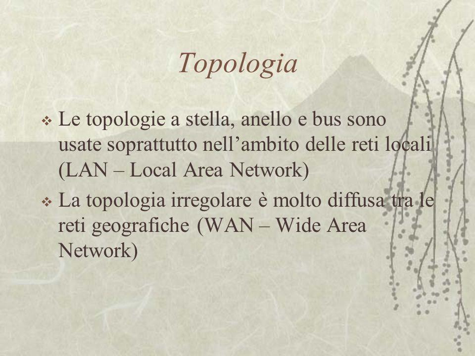 Topologia  Le topologie a stella, anello e bus sono usate soprattutto nell'ambito delle reti locali (LAN – Local Area Network)  La topologia irregol