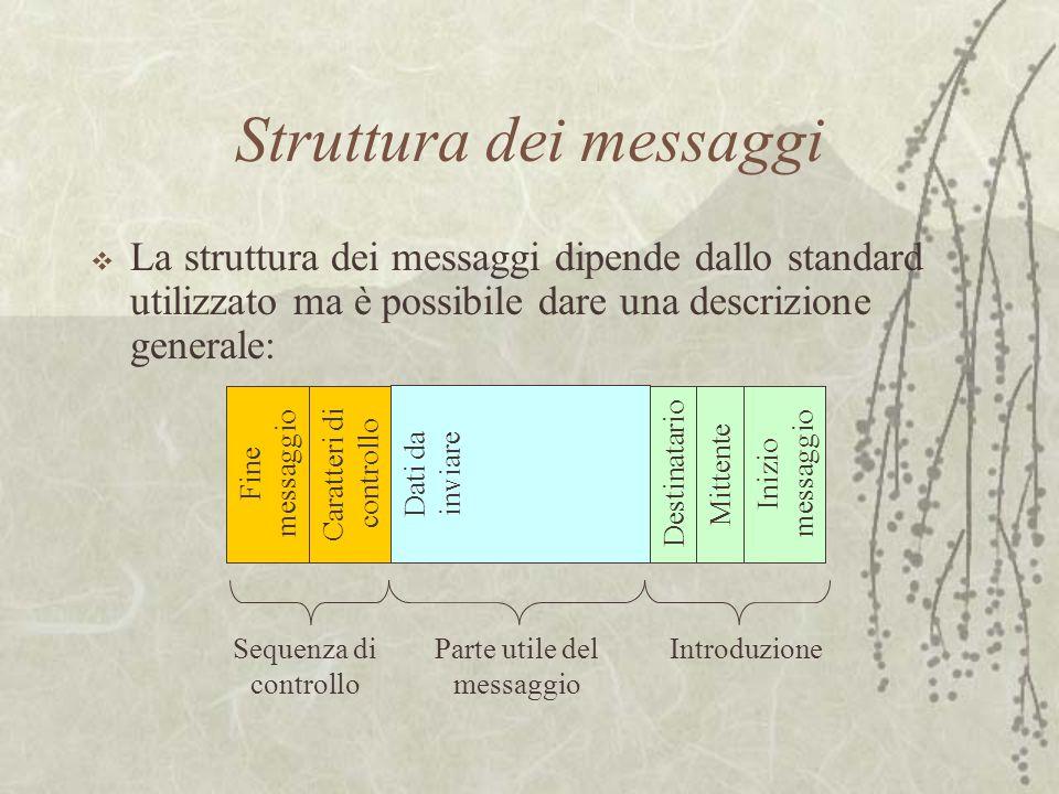 Struttura dei messaggi  La struttura dei messaggi dipende dallo standard utilizzato ma è possibile dare una descrizione generale: Fine messaggio Cara