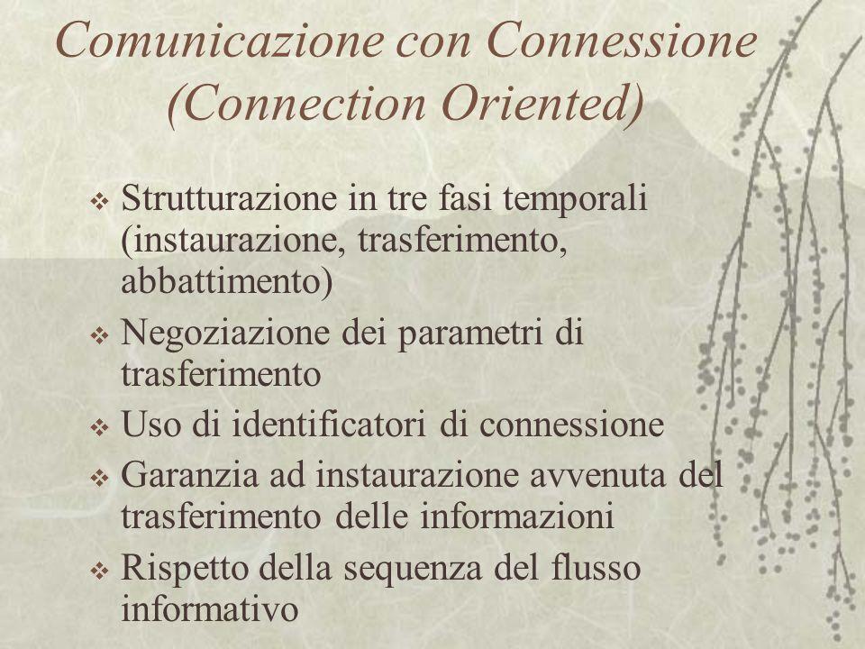 Comunicazione con Connessione (Connection Oriented)  Strutturazione in tre fasi temporali (instaurazione, trasferimento, abbattimento)  Negoziazione