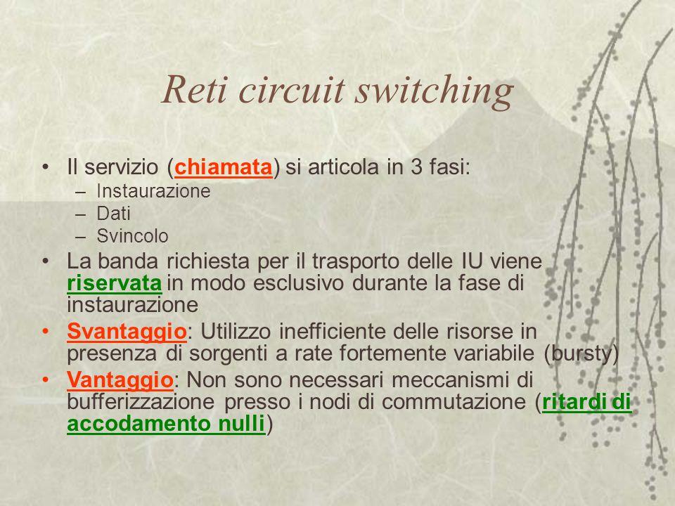 Il servizio (chiamata) si articola in 3 fasi: –Instaurazione –Dati –Svincolo La banda richiesta per il trasporto delle IU viene riservata in modo escl