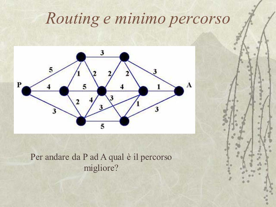 Routing e minimo percorso Per andare da P ad A qual è il percorso migliore?