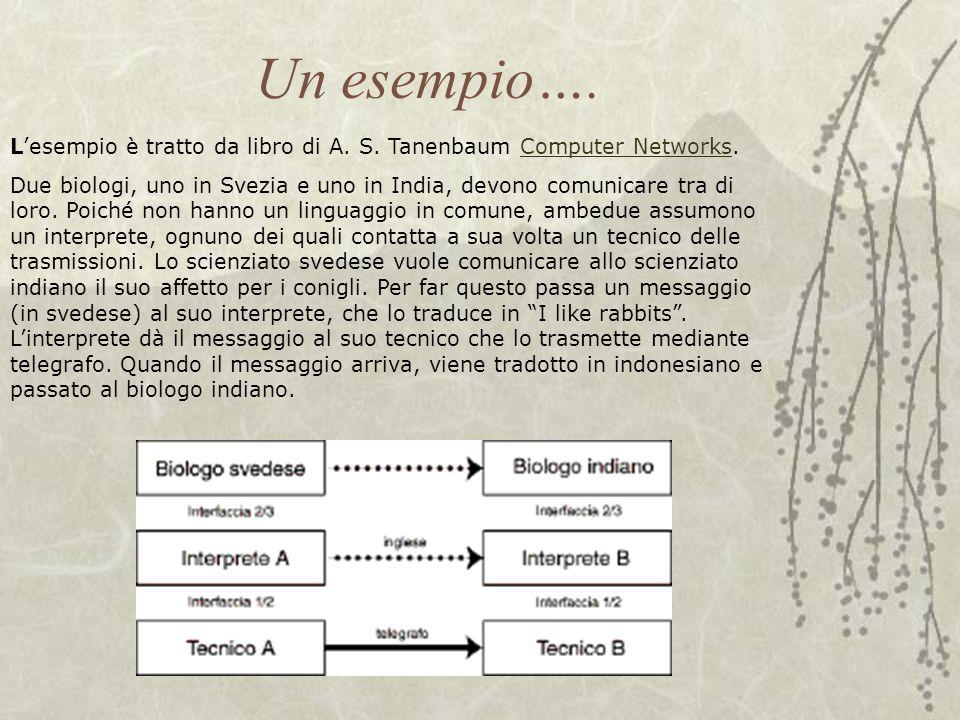 Un esempio…. L'esempio è tratto da libro di A. S. Tanenbaum Computer Networks.Computer Networks Due biologi, uno in Svezia e uno in India, devono comu