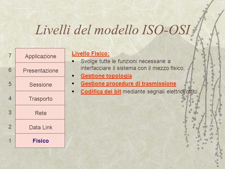 Livelli del modello ISO-OSI 7 6 5 4 3 2 1 Applicazione Presentazione Sessione Trasporto Rete Data Link Fisico Livello Fisico:  Svolge tutte le funzio