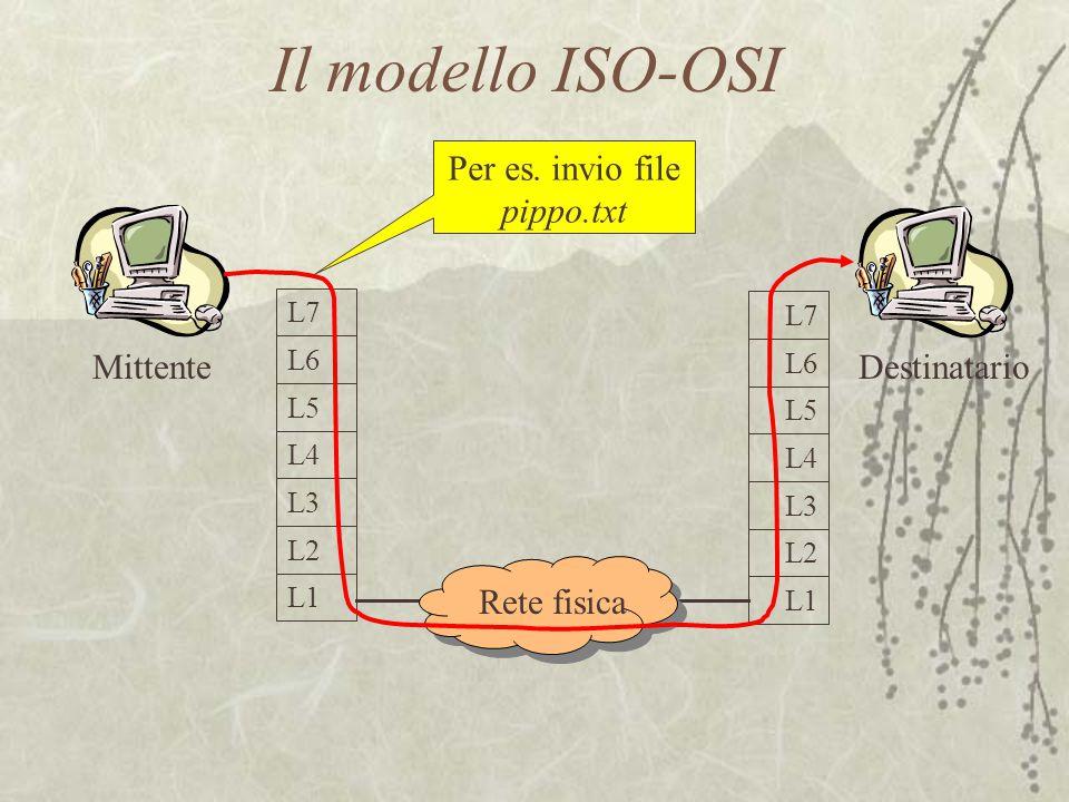 Mittente L6 L5 L4 L3 L2 L1 L7 L6 L5 L4 L3 L2 L1 L7 Rete fisica Destinatario Per es. invio file pippo.txt Il modello ISO-OSI