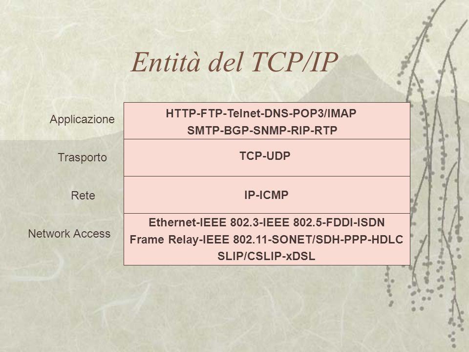 Entità del TCP/IP Trasporto Rete Network Access Applicazione HTTP-FTP-Telnet-DNS-POP3/IMAP SMTP-BGP-SNMP-RIP-RTP TCP-UDP IP-ICMP Ethernet-IEEE 802.3-I