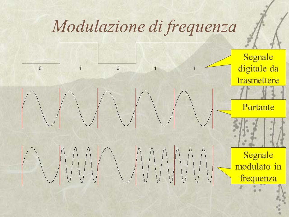 Modulazione di frequenza Segnale digitale da trasmettere Portante Segnale modulato in frequenza