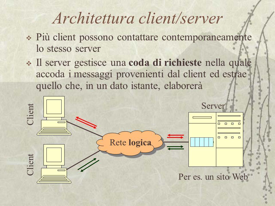 Architettura client/server  Più client possono contattare contemporaneamente lo stesso server  Il server gestisce una coda di richieste nella quale