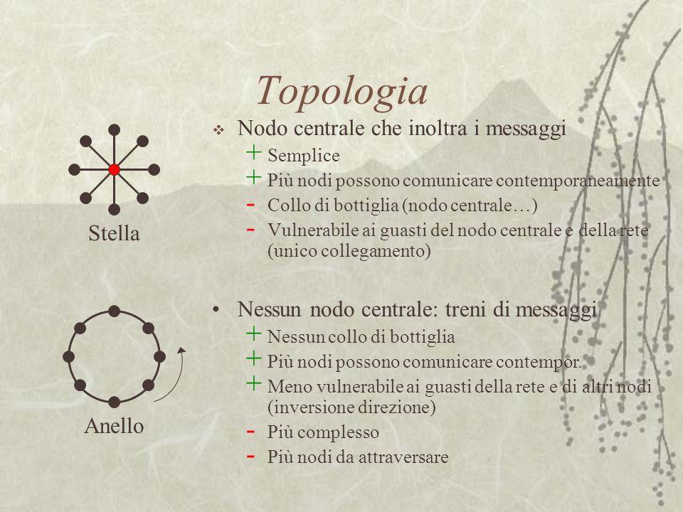 Topologia  Nodo centrale che inoltra i messaggi + Semplice + Più nodi possono comunicare contemporaneamente - Collo di bottiglia (nodo centrale…) - V