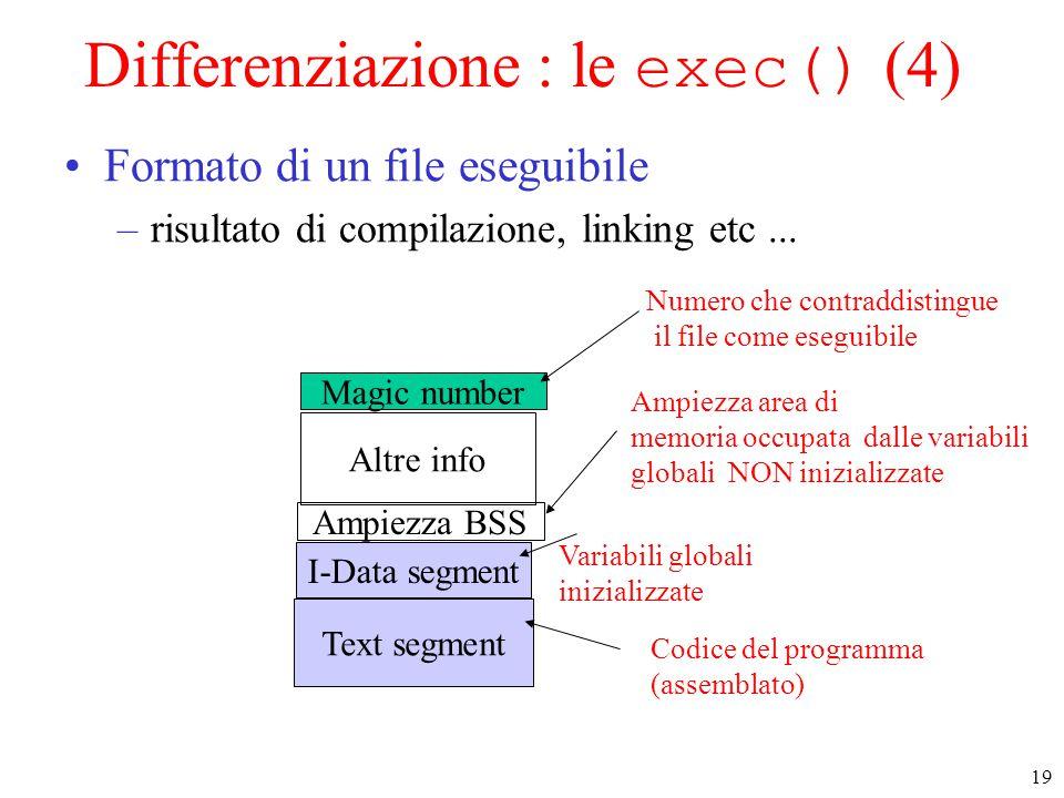 19 Text segment I-Data segment Ampiezza BSS Altre info Magic number Variabili globali inizializzate Ampiezza area di memoria occupata dalle variabili globali NON inizializzate Numero che contraddistingue il file come eseguibile Codice del programma (assemblato) Differenziazione : le exec() (4) Formato di un file eseguibile –risultato di compilazione, linking etc...