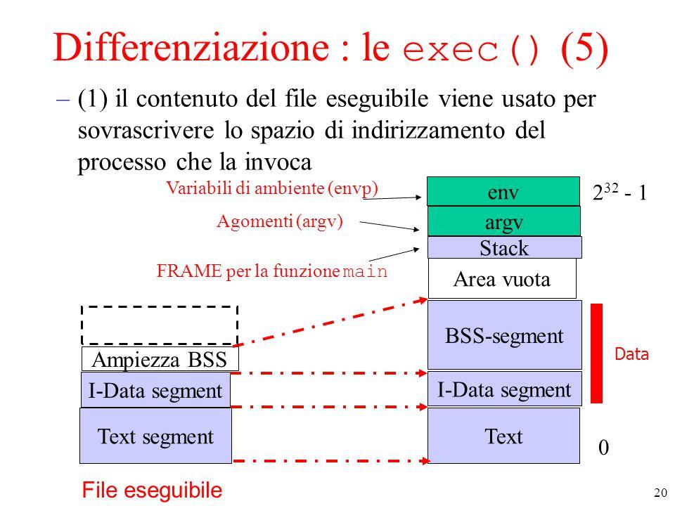 20 Differenziazione : le exec() (5) –(1) il contenuto del file eseguibile viene usato per sovrascrivere lo spazio di indirizzamento del processo che la invoca Text I-Data segment Stack Area vuota 0 2 32 - 1 BSS-segment Text segment I-Data segment Ampiezza BSS Data FRAME per la funzione main env Variabili di ambiente (envp) argv Agomenti (argv) File eseguibile