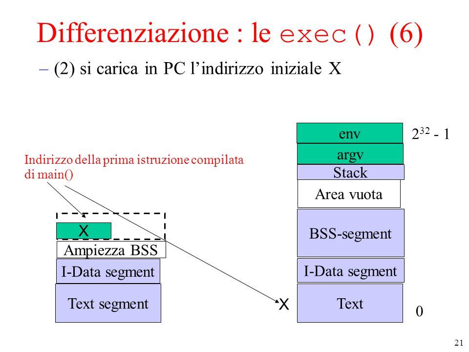 21 Differenziazione : le exec() (6) –(2) si carica in PC l'indirizzo iniziale X Text I-Data segment Stack Area vuota 0 2 32 - 1 BSS-segment Text segment I-Data segment Ampiezza BSS env Indirizzo della prima istruzione compilata di main() argv X X