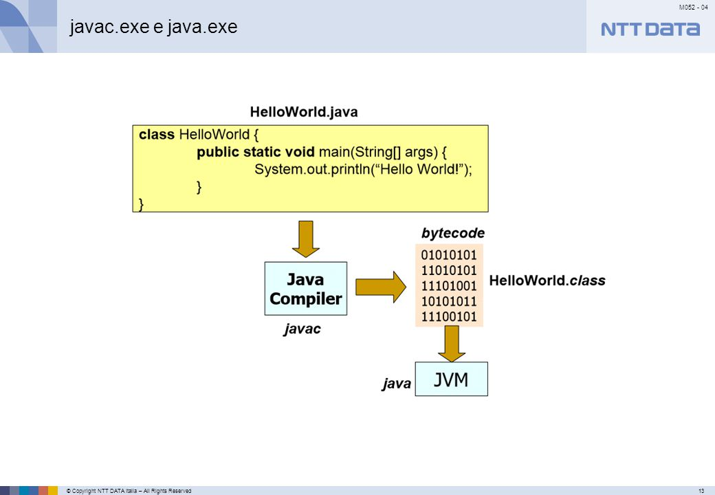 © Copyright NTT DATA Italia – All Rights Reserved13 M052 - 04 Primo meseSecondo mese…………… javac.exe e java.exe
