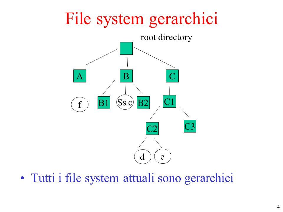 4 ABC f B1B2 Ss.c C1 C2 e d root directory C3 File system gerarchici Tutti i file system attuali sono gerarchici