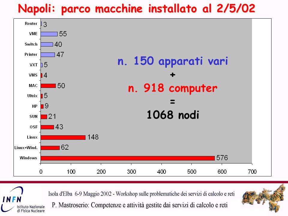 Napoli: parco macchine installato al 2/5/02 n. 150 apparati vari + n. 918 computer = 1068 nodi