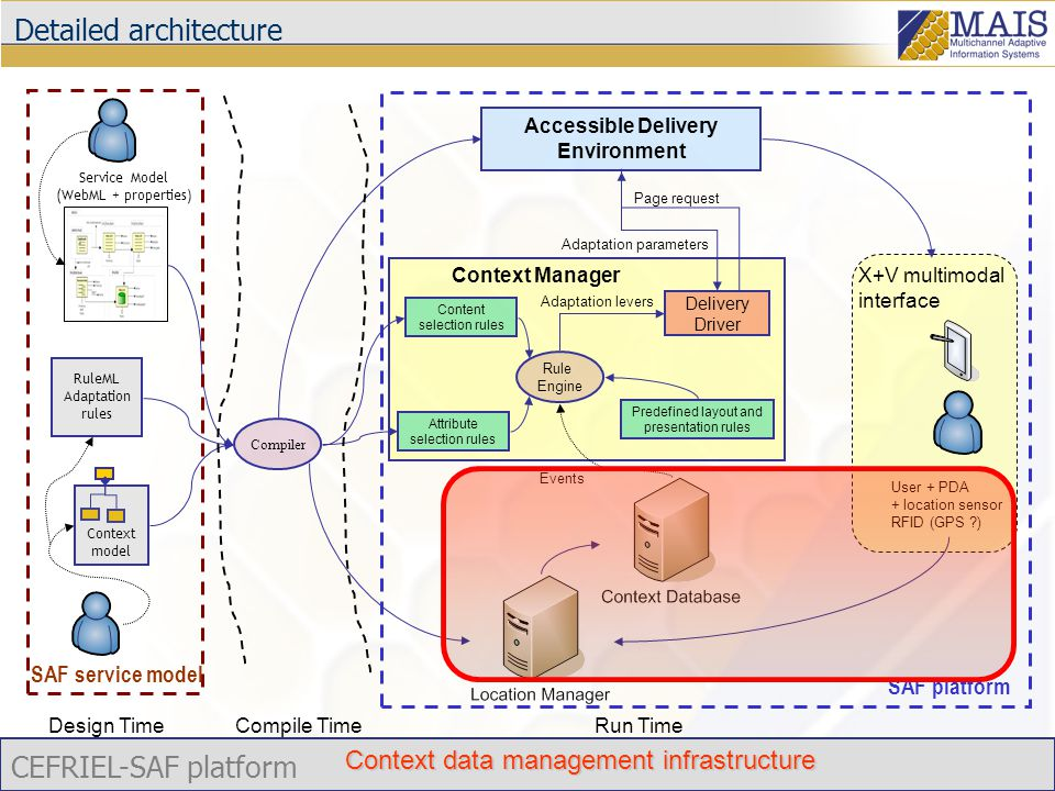 CEFRIEL-SAF platform Detailed architecture Context Manager Content selection rules Attribute selection rules Predefined layout and presentation rules Rule Engine Page request Adaptation levers Accessible Delivery Environment Service Model (WebML + properties) Context model Adaptation parameters Delivery Driver RuleML Adaptation rules Compiler User + PDA + location sensor RFID (GPS ) Events X+V multimodal interface Design TimeCompile TimeRun Time SAF platform SAF service model Context data management infrastructure
