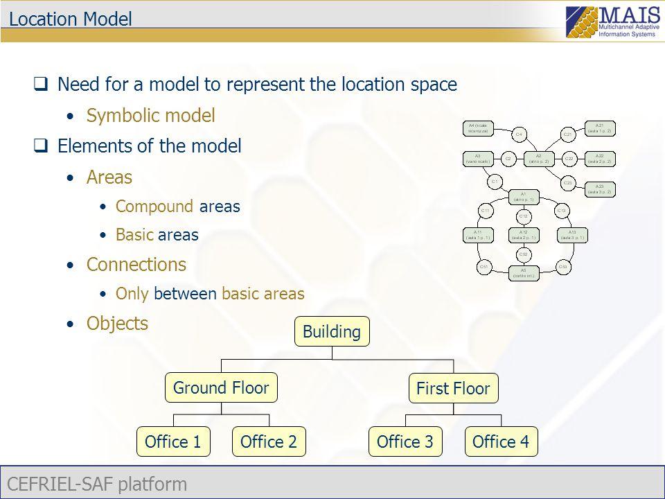 CEFRIEL-SAF platform XML model representation <context xmlns=http://www.cefriel.it/languages/location-model […]http://www.cefriel.it/languages/location-model Struttura militare di avvistamento Elevato – Muro perimetrale […] […]