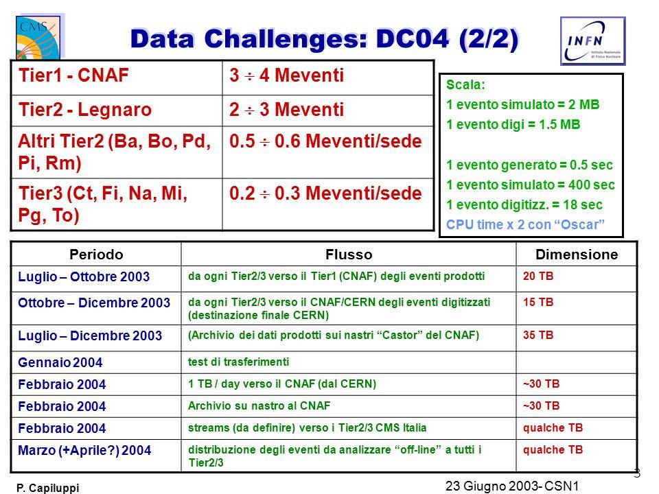 3 P. Capiluppi 23 Giugno 2003- CSN1 Data Challenges: DC04 (2/2) Tier1 - CNAF 3  4 Meventi Tier2 - Legnaro 2  3 Meventi Altri Tier2 (Ba, Bo, Pd, Pi,
