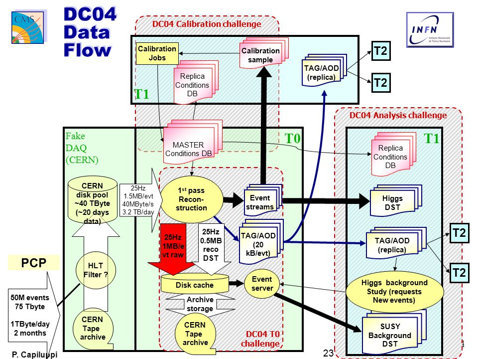 4 P. Capiluppi 23 Giugno 2003- CSN1 DC04 Analysis challenge DC04 Calibration challenge T0 T1 T2 T1 T2 Fake DAQ (CERN) DC04 T0 challenge SUSY Backgroun