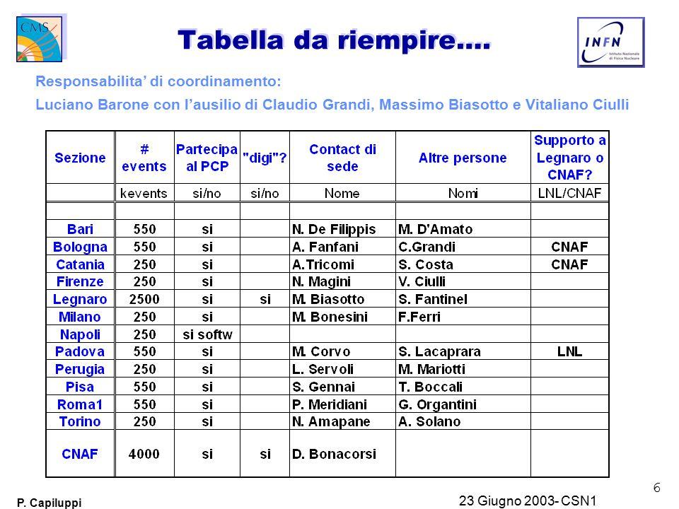 6 P. Capiluppi 23 Giugno 2003- CSN1 Tabella da riempire….
