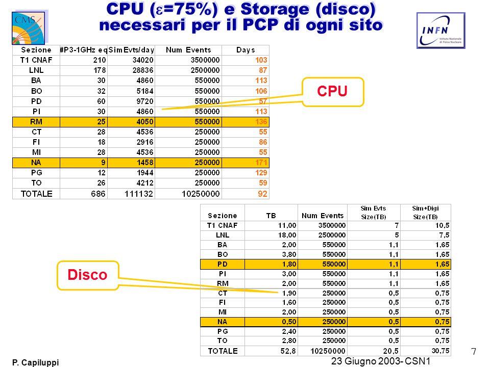 7 P. Capiluppi 23 Giugno 2003- CSN1 CPU Disco CPU (  =75%) e Storage (disco) necessari per il PCP di ogni sito