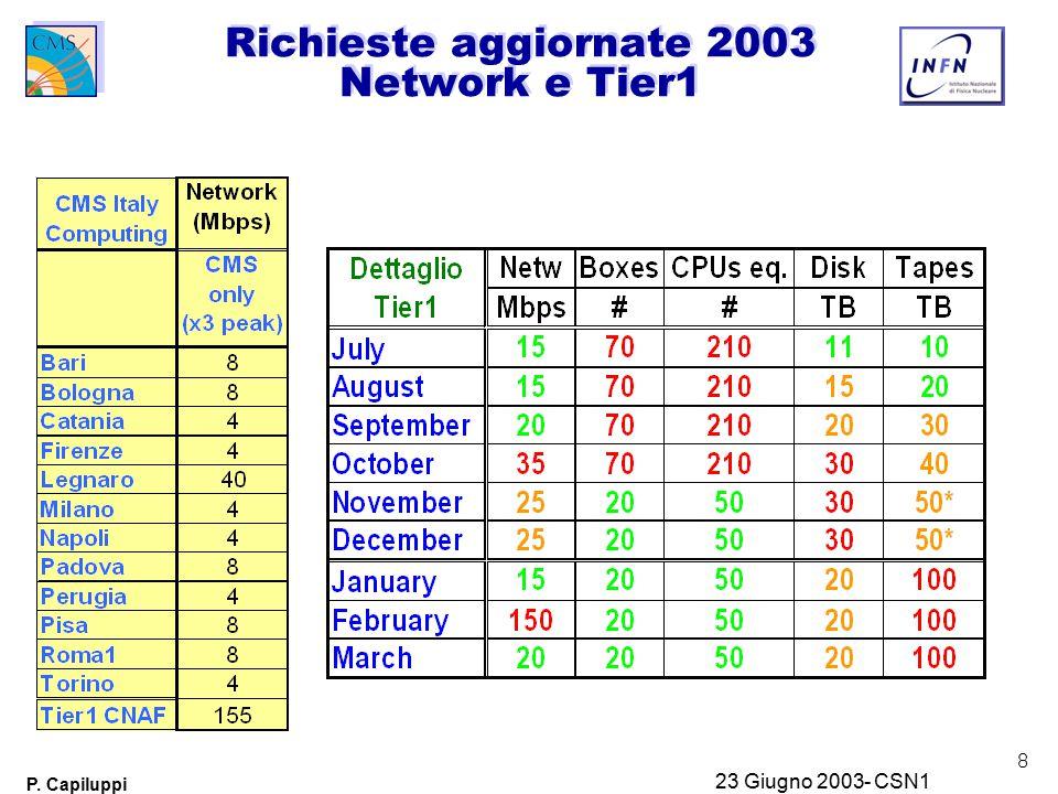 8 P. Capiluppi 23 Giugno 2003- CSN1 Richieste aggiornate 2003 Network e Tier1