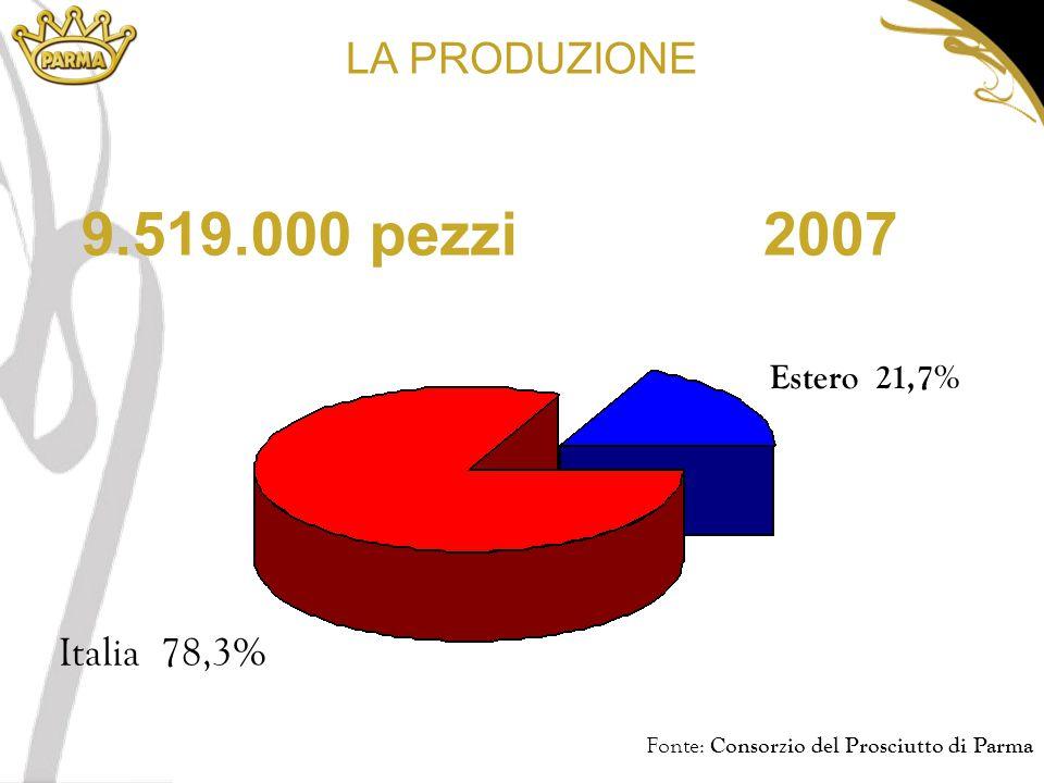 2007 LA PRODUZIONE 9.519.000 pezzi Fonte: Consorzio del Prosciutto di Parma Estero 21,7% Italia 78,3%