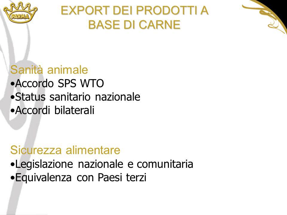 EXPORT DEI PRODOTTI A BASE DI CARNE Sanità animale Accordo SPS WTO Status sanitario nazionale Accordi bilaterali Sicurezza alimentare Legislazione nazionale e comunitaria Equivalenza con Paesi terzi