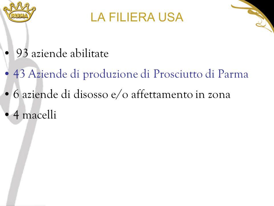 LA FILIERA USA 93 aziende abilitate 43 Aziende di produzione di Prosciutto di Parma 6 aziende di disosso e/o affettamento in zona 4 macelli