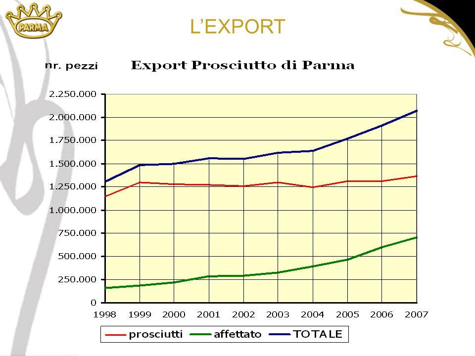 66% 34% L'EXPORT