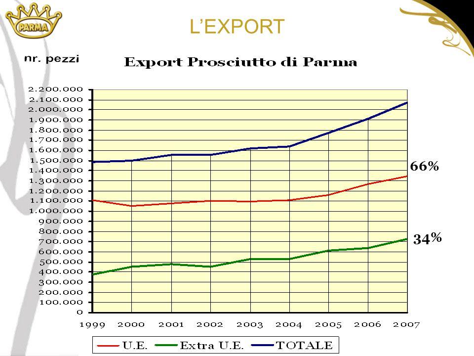L'EXPORT