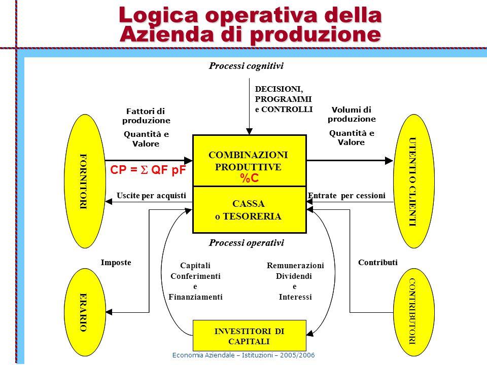Economia Aziendale – Istituzioni – 2005/2006 Logica operativa della Azienda di produzione INVESTITORI DI CAPITALI COMBINAZIONI PRODUTTIVE CASSA o TESO